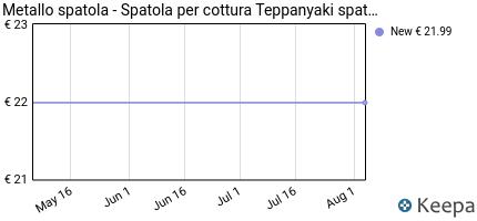 andamento prezzo metallo-spatola%20-%20spatola-per-cottura-teppanyaki-s