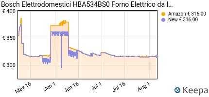 andamento prezzo bosch-elettrodomestici-hba534bs0-forno-elettrico-d