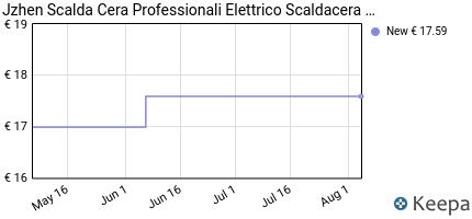 andamento prezzo jzhen-scalda-cera-professionali-elettrico-scaldace