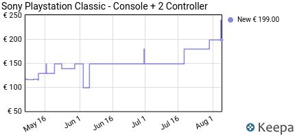 andamento prezzo sony-playstation-classic-console--2-controller