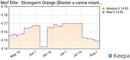 andamento prezzo nerf-ner-strongarm-colore-orange-e5750f030-esc