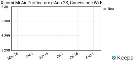 andamento prezzo XIAOMI PURIFICATORE D'ARIA 2S, CONESSIONE
