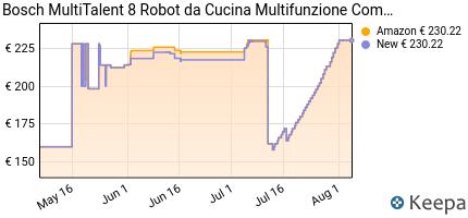 andamento prezzo BOSCH MC812M844 ROBOT DA CUCINA