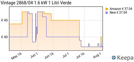 andamento prezzo ariete-2868-vintage-1l-bollitore-elettrico-di-desi