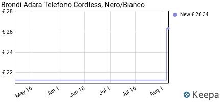 andamento prezzo brondi-adara-telefono-cordless-nero-bianco