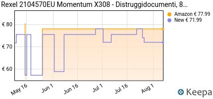 andamento prezzo rexel-momentum-x308-distruggidocumenti-grigio-