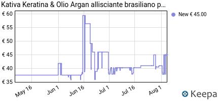 andamento prezzo kativa-keratina-olio-argan-allisciante-brasilian