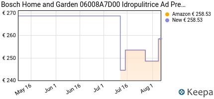 andamento prezzo bosch-home-and-garden-06008a7d00-advancedaquatak-1