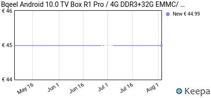 andamento prezzo bqeel-android-9-0-tv-box-r1-pro--4g-ddr3-32g-emmc