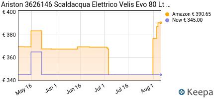 andamento prezzo scaldacqua-elettrico-ariston-velis-evo-80-lt%20clas