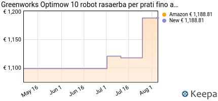 andamento prezzo greenworks-robot-rasaerba-optimow-10-grl110-tosae