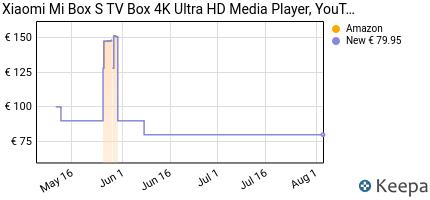 andamento prezzo xiaomi-mi-box-s-tv-box-4k-ultra-hd-media-player-y