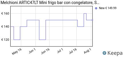 andamento prezzo melchioni-artic47lt-mini-frigo-bar-con-congelatore