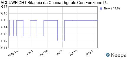 andamento prezzo accuweight-bilancia-digitale-da-cucina-elettronica