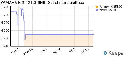 andamento prezzo yamaha-erg121gpiihii-set-chitarra-elettrica