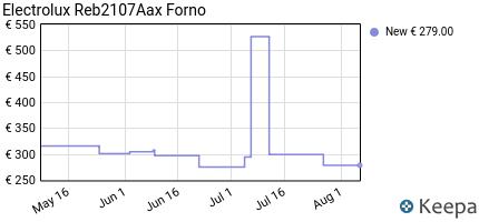 andamento prezzo electrolux-reb2107aax-forno