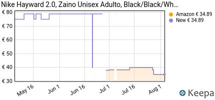 andamento prezzo nike-hayward-2-0-zaino-unisex-adulto-black-black
