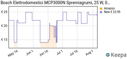 andamento prezzo bosch-mcp3000n-spremiagrumi-25-w-0-8-litri-plas