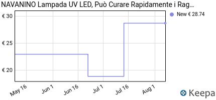 andamento prezzo navanino-lampada-uv-led-puo-curare-rapidamente-i-