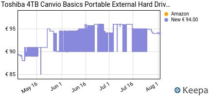 andamento prezzo toshiba-hdtb440ek3ca-canvio-basics-disco-rigido-