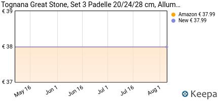 andamento prezzo tognana-set-3-padelle-20-24-28-cm-alluminio-anch