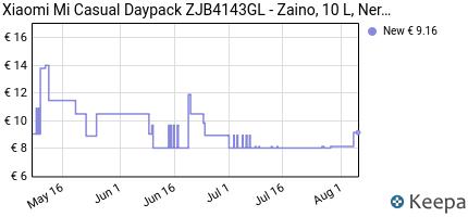 andamento prezzo xiaomi-mi-casual-daypack-zjb4143gl-zaino-con-dime