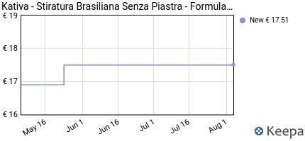 andamento prezzo kativa-stiratura-brasiliana-senza-piastra-form
