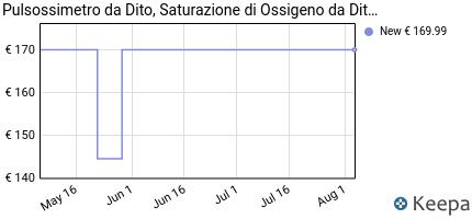 andamento prezzo viatom-sleep-oxygen-monitor-con-allarme-a-vibrazio