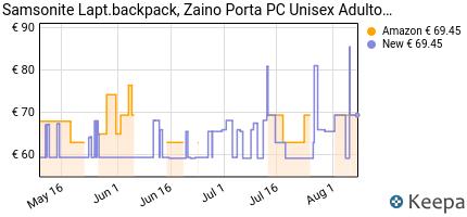 andamento prezzo samsonite-zaino-porta-pc-guard-it-2-0-15-6-zaino