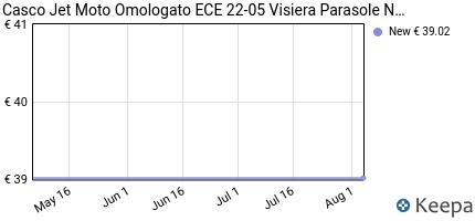 andamento prezzo a-pro-srl-casco-jet-moto-omologato-ece-22-05-visie