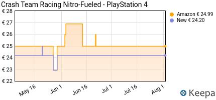 andamento prezzo crash-team-racing-nitro-fueled-playstation-4