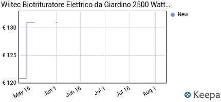 andamento prezzo biotrituratore-trituratore-elettrico-da-giardino-2
