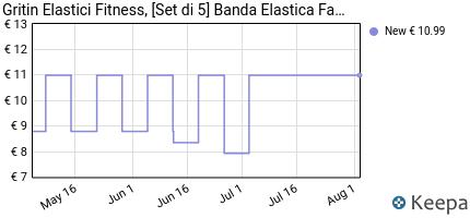 andamento prezzo gritin-elastici-fitness-set-di-5-banda-elastica