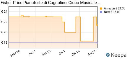 andamento prezzo fisher-price-pianoforte-di-cagnolino-gioco-musica