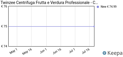 andamento prezzo CENTRIFUGA FRUTTA E VERDURA PROFESSIONALE -