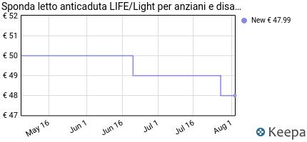 andamento prezzo sponda-letto-anticaduta-life-light-per-anziani-e-d