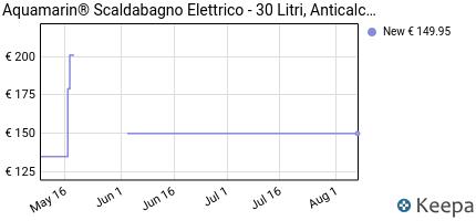 andamento prezzo scaldabagno-elettrico-30-50-80-100-litri-potenz