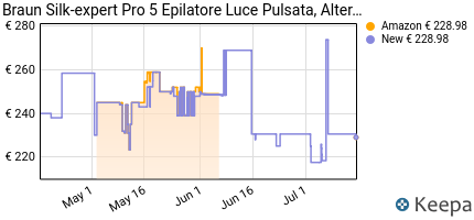 andamento prezzo braun-silk-expert-pro-5-pl5014-epilatore-a-luce-pu