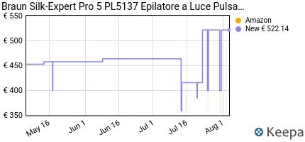 andamento prezzo braun-silk-expert-pro-5-pl5137-epilatore-a-luce-pu