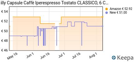 andamento prezzo illy-capsule-caffe-iperespresso-tostato-classico-