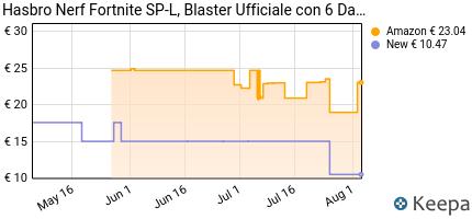 andamento prezzo hasbro-nerf-fortnite-sp-l-blaster-ufficiale-con-6