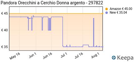 andamento prezzo pandora-orecchini-a-perno-donna-argento-297822