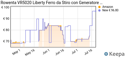 andamento prezzo rowenta-vr5020-easy-steam-liberty-ferro-da-stiro-