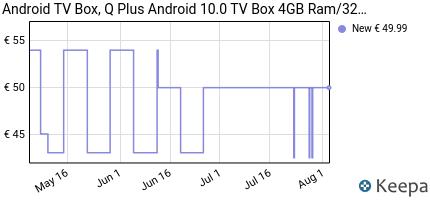 andamento prezzo ANDROID TV BOX,Q PLUS ANDROID 9.0 TV BOX 4GB