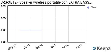 andamento prezzo sony-srs-xb12-speaker-altoparlante-portatile-con-b