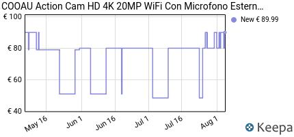 andamento prezzo COOAU ACTION CAM HD 4K 20MP WIFI CON