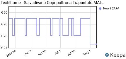 andamento prezzo textilhome-salvadivano-copripoltrona-trapuntato-