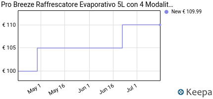 andamento prezzo pro-breeze%C2%AE-raffrescatore-evaporativo-5l-con-4-mod