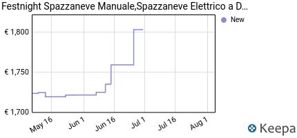 andamento prezzo festnight-spazzaneve-manuale-spazzaneve-elettrico-