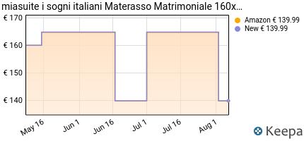 andamento prezzo miasuite-i-sogni-italiani-materasso-matrimoniale-1